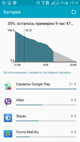 Сервисы гугл сажают батарею 79